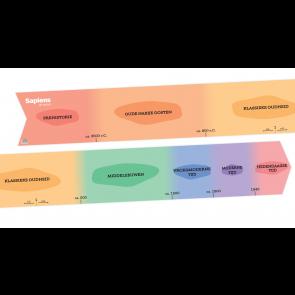 Sapiens - klastijdlijn